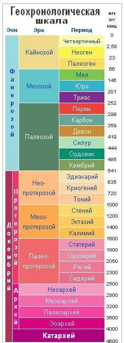 Геохронологическая шкала