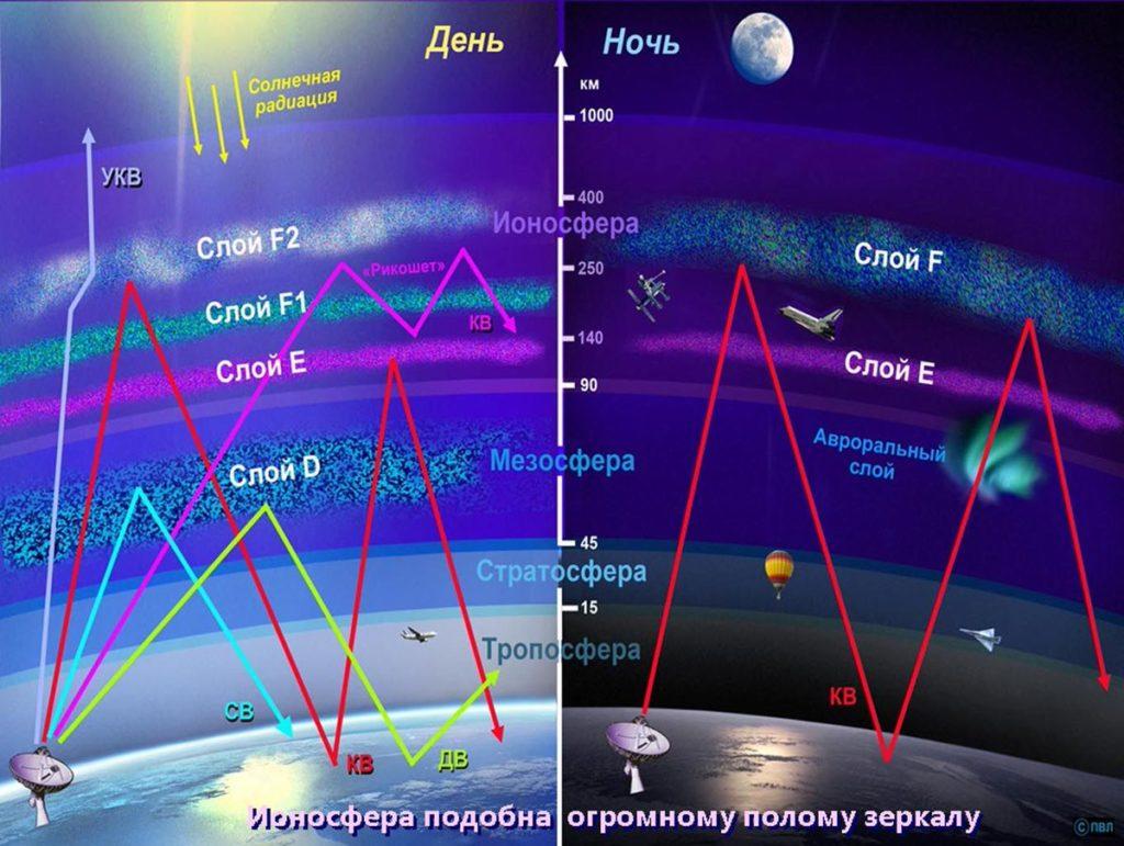 Распространение радиоволн в ионосфере