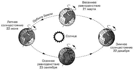 Сезонное положение Земли и Солнца