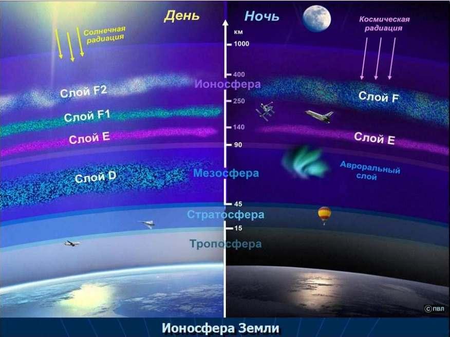Слои ионосферы Земли