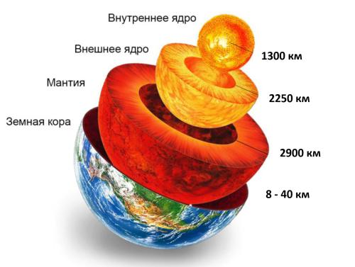 Внутреннее строение Земли. Земная кора. Мантия. Ядро