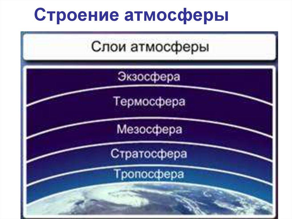Атмосфера Земли. Строение