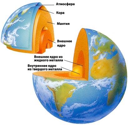 Схематичное строение Земли