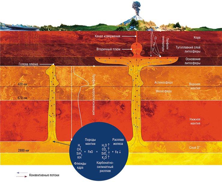Потоки горячего вещества