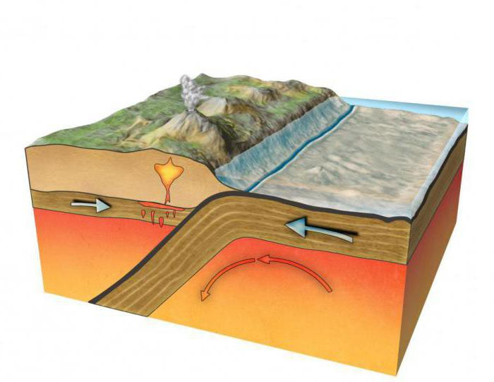 Процесс субдукции