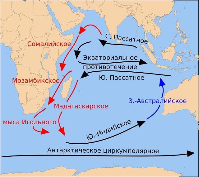 Течения в Индийском океане