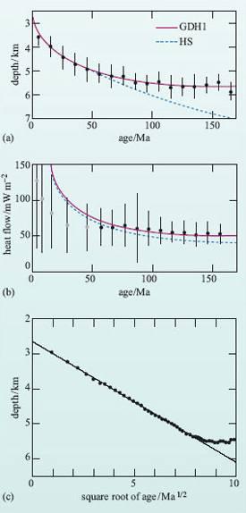 Зависимость глубины и теплового потока от возраста