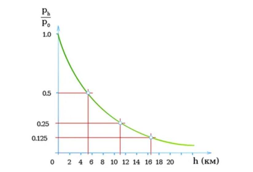 График соотношения
