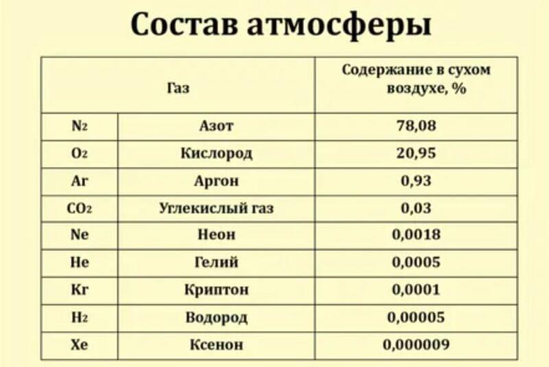 Таблица состав атмосферы