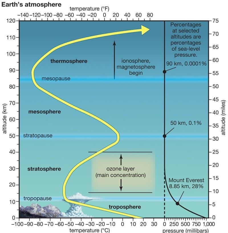 Температура и давление земной атмосферы