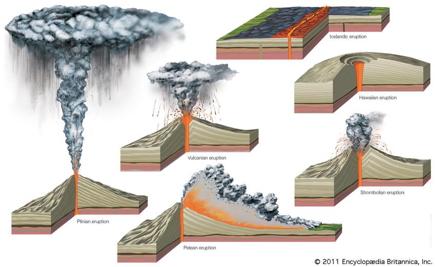 Основные типы извержения