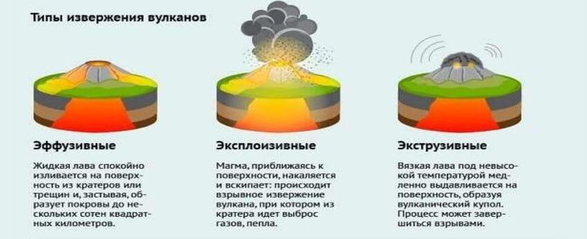 Классификация вулканов и вулканических извержений