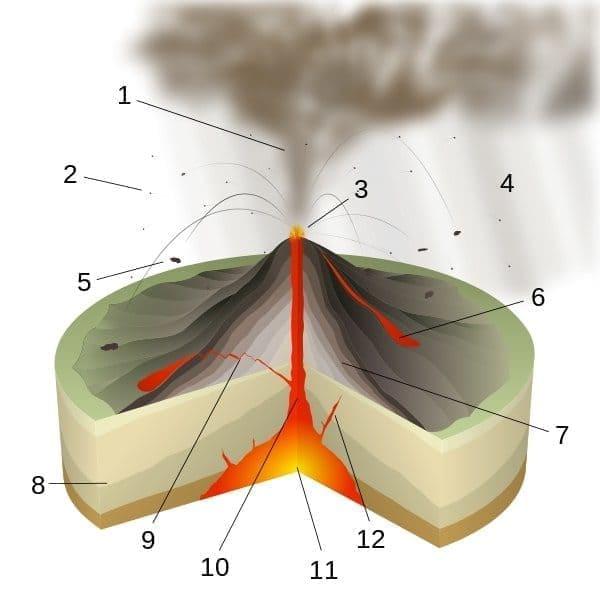 Вулканский тип извержений